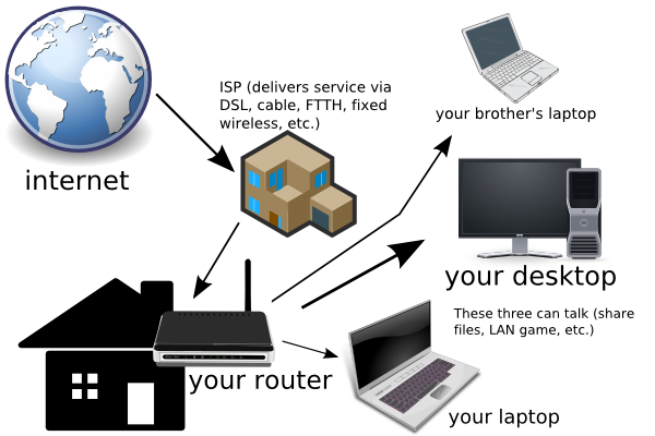 isptoroutertoclients png    wireless internet connection